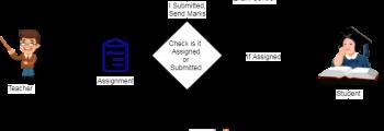 Smart Assignment Management System