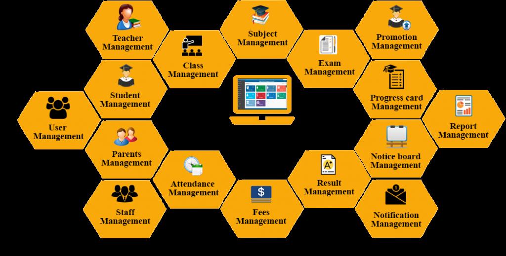 Best School Management System in Bangladesh