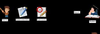 Exam Control